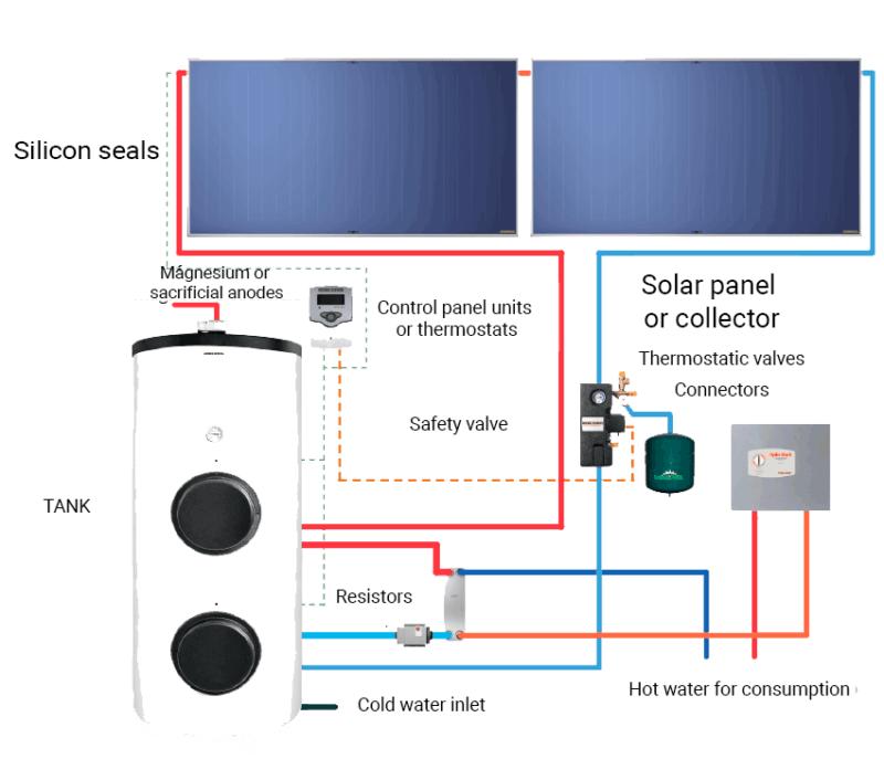 elementos de placas solares